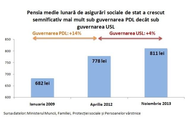 Pensia medie PDL USL